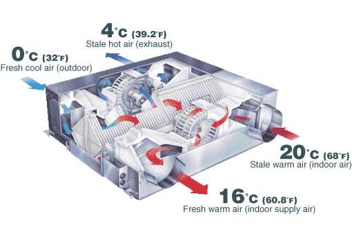 Lossnay Fresh Air Ventilation Diagram